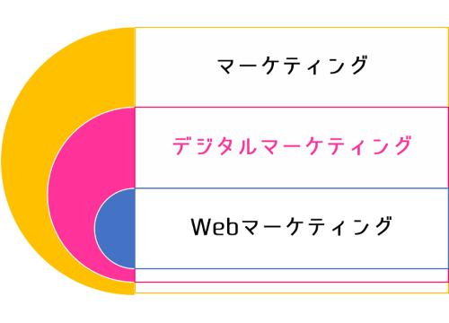 デジタルマーケティングの一部がWebマーケティングということです
