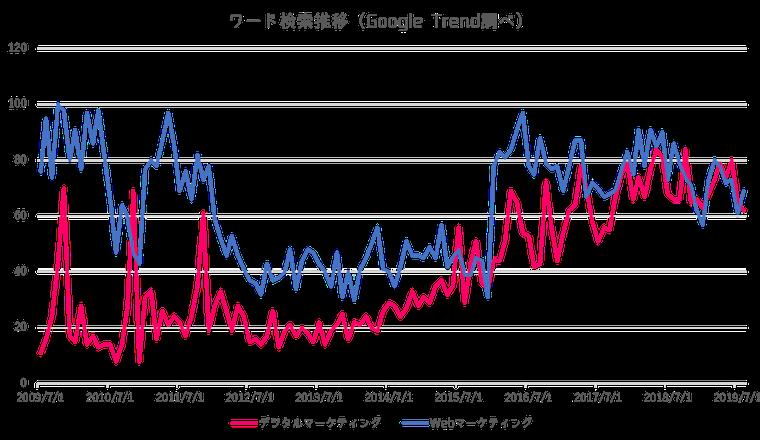 Google-Trend-980x569
