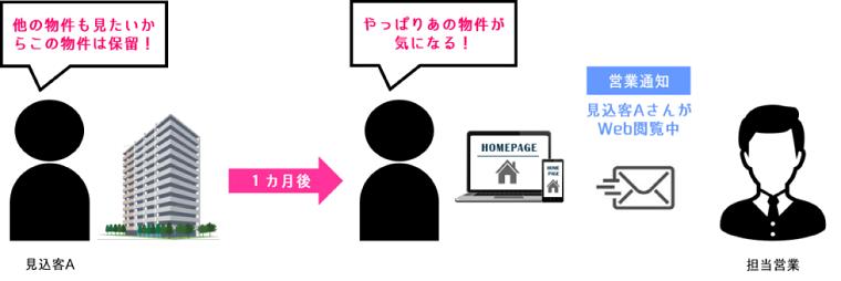 2. WEB行動履歴の把握